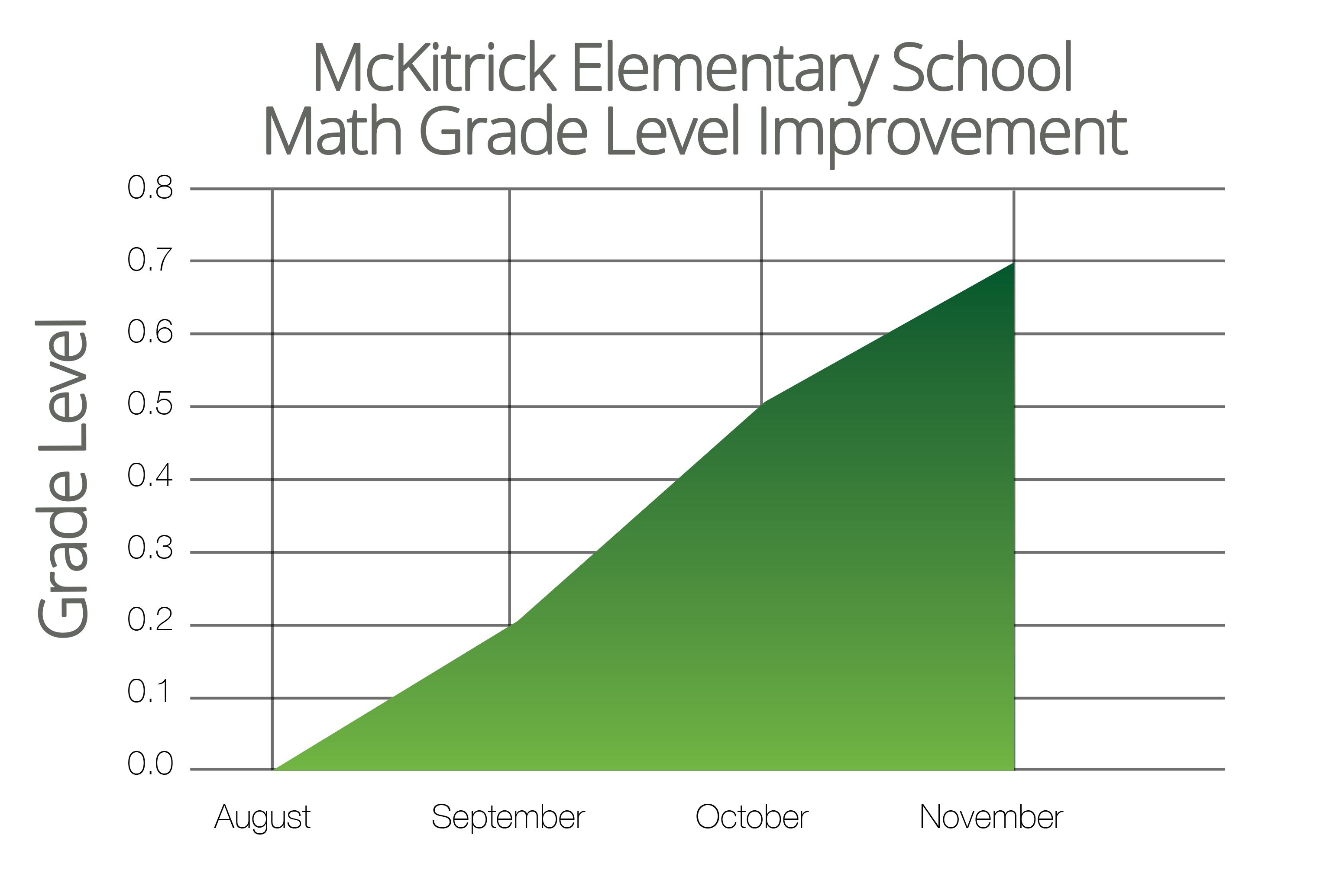 Moby Max Math Log In - Mckitrick math results aug oct png